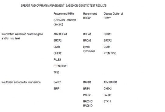 breast and ovarian management based on genetic test results